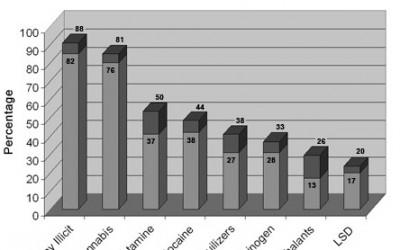 drug-abuse-statistics