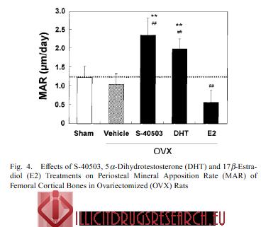 benefits of S-4 (andarine)